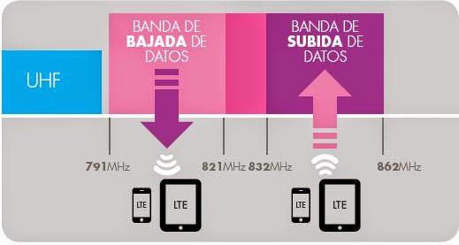 frecuencias LTE