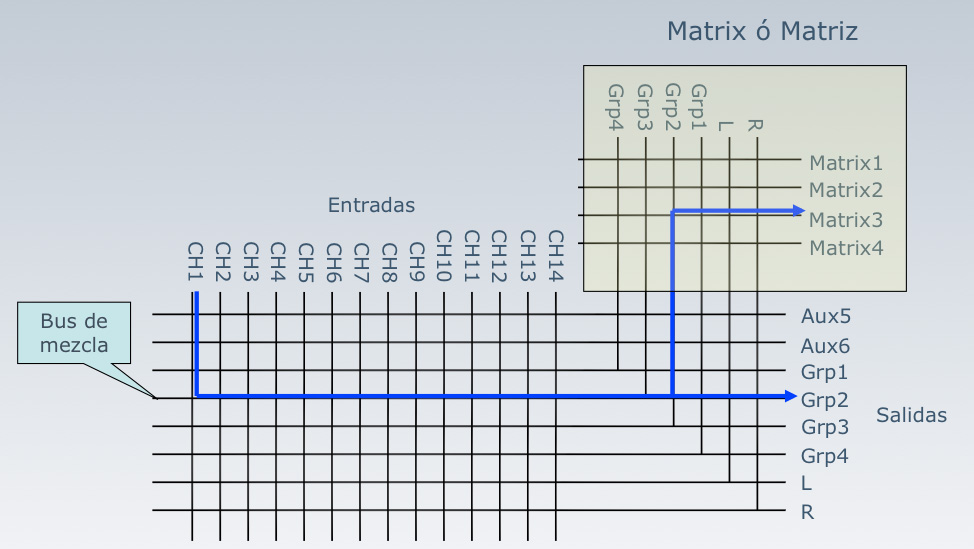 Buses con matrix