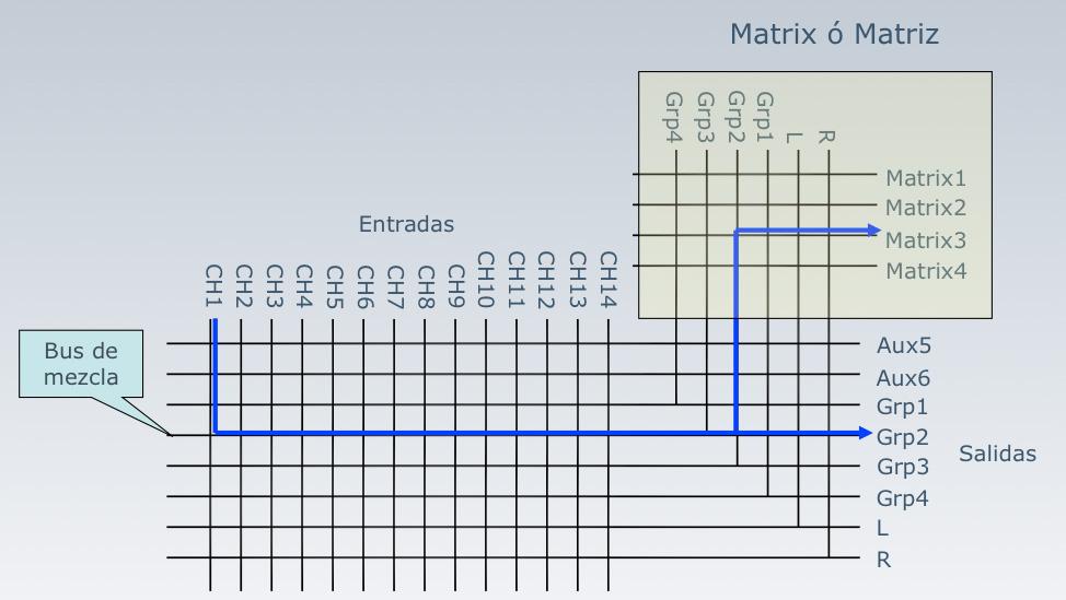 Buses con matrix