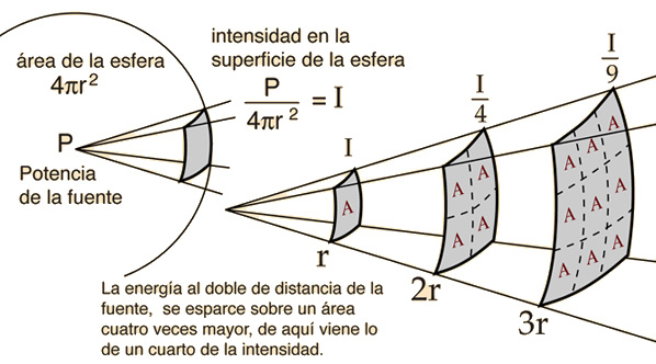Fuente: http://hyperphysics.phy-astr.gsu.edu/hbasees/acoustic/imgaco/isqb.gif