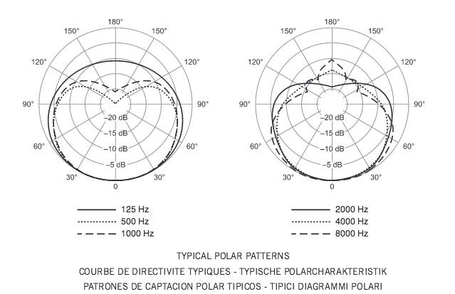 Diagrama polar de Shure SM58