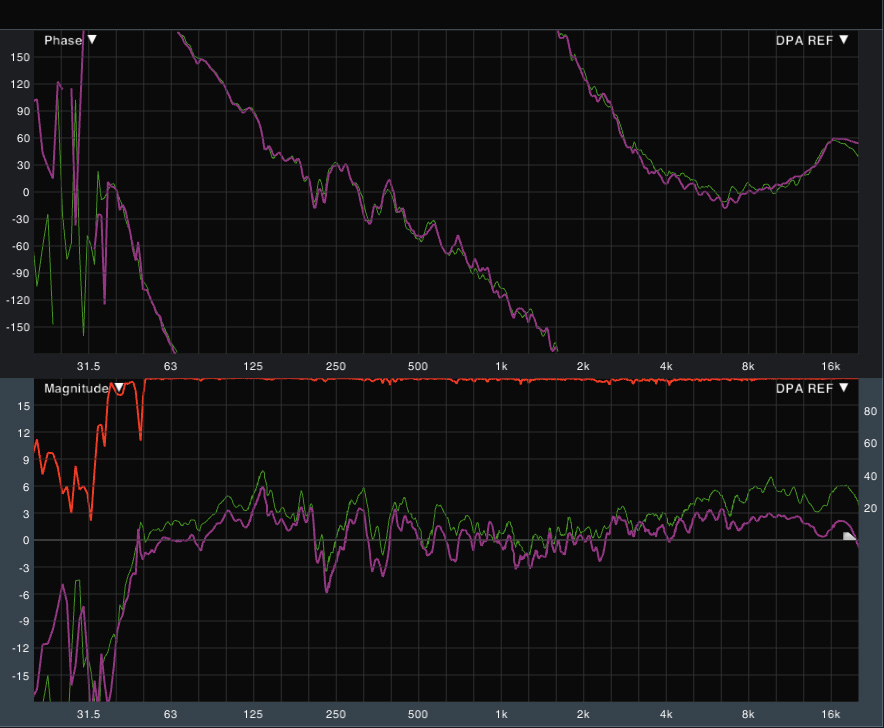 Aquí se puede ver, en la parte superior, las gráficas de fase de los dos micrófonos perfectamente alineadas. La respuesta de magnitud es diferente porque todavía no hemos aplicado la curva de corrección.