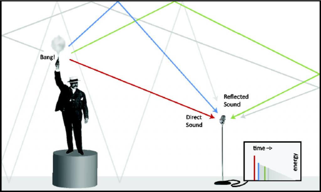 Ilustración conceptual de una medición de impulso acústica (fuente: Rational Acoustics)