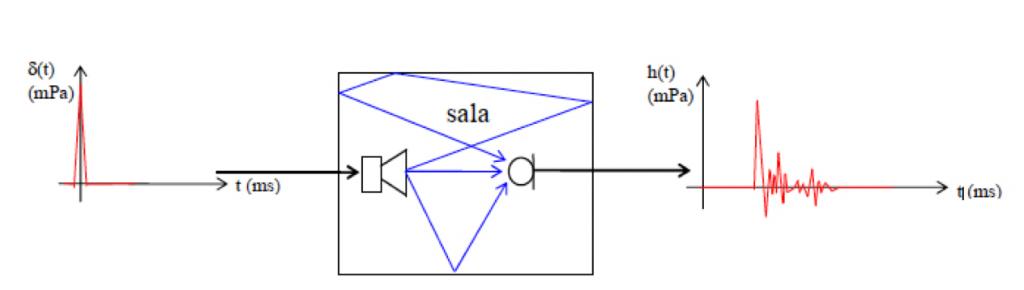 Diseño esquemático sobre la obtención de la respuesta de impulso de una sala.