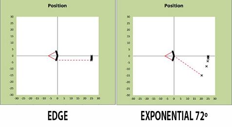 edge_exponential