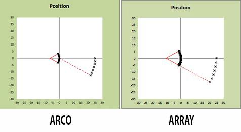 Micros_en_arco_y_array