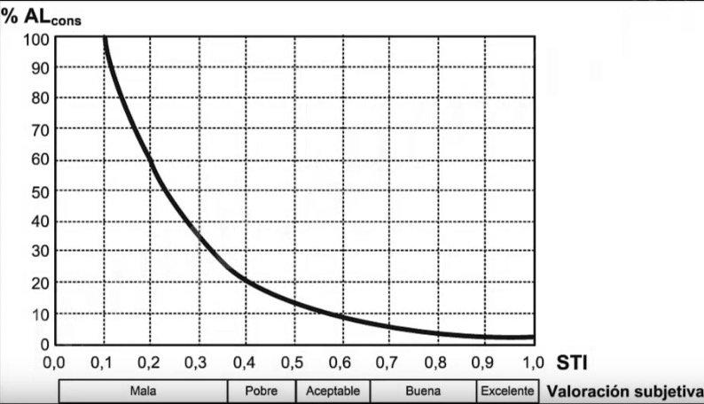 Relación entre %ALcons y STI