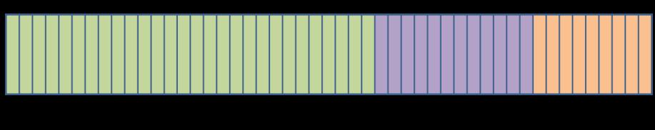 Reordenación del espacio disponible tras el segundo dividendo digital